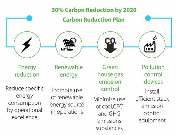 Greenhouse_Gas_Emissions_Reduction