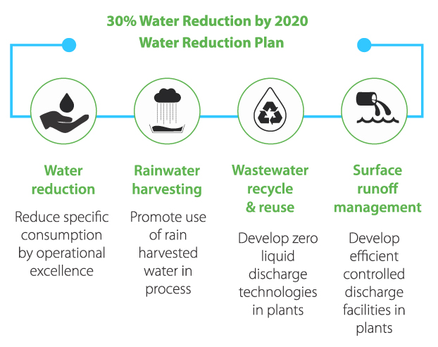 water_reduction
