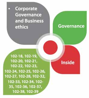 Governance and Business
